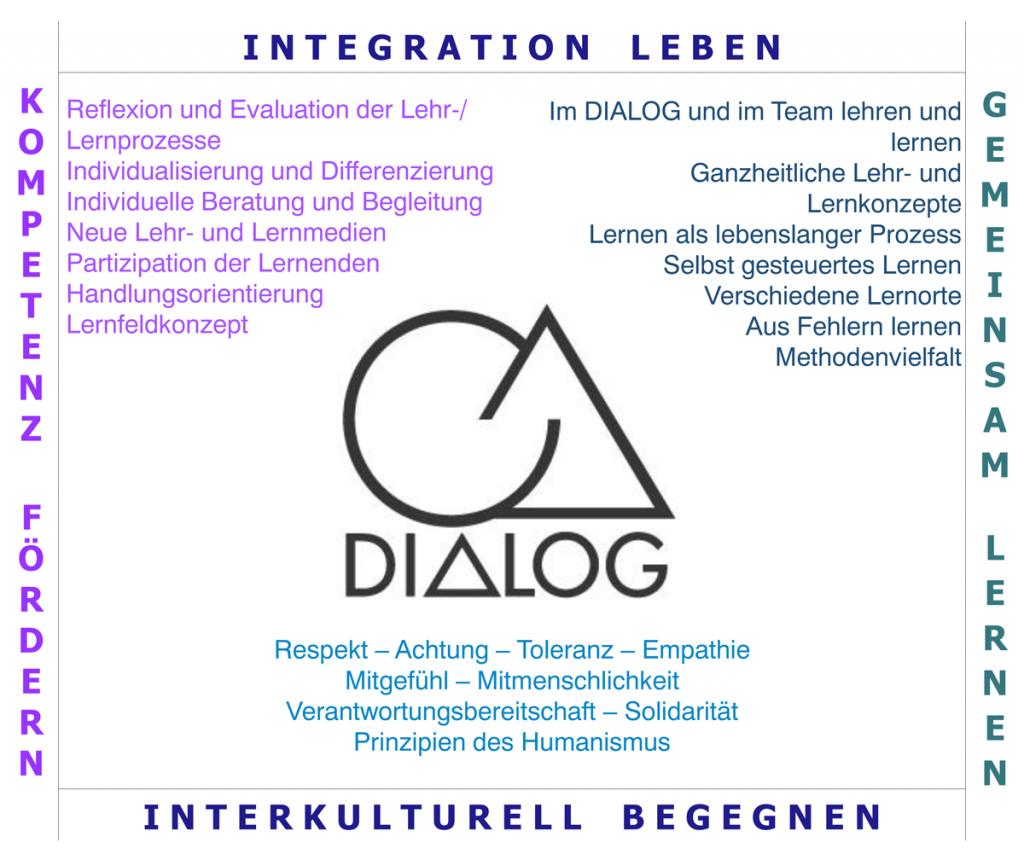 Leitbild Dialog Bildungsinstitut Kassel