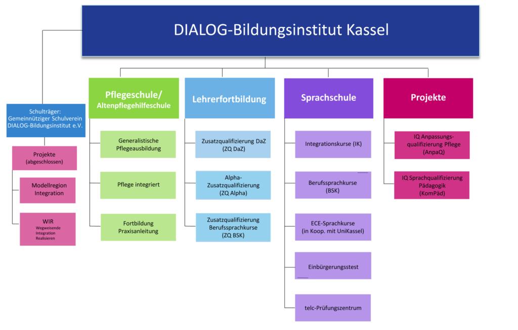Organigramm des Dialog-Bildungsinstituts Kassel